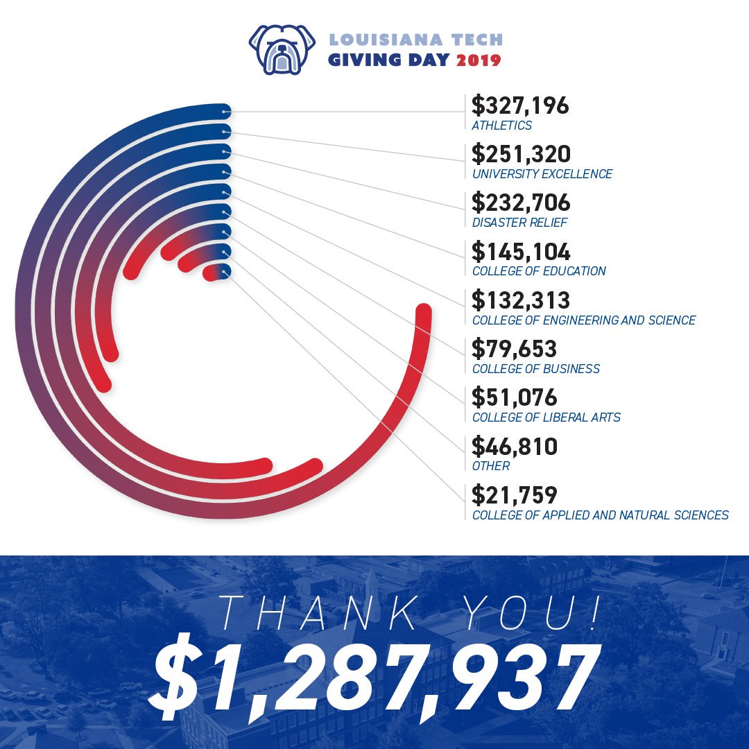 2019 Giving Day graphic showing donation totaling $1,287,937